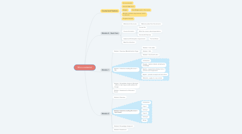 Mind Map: Micro-credential