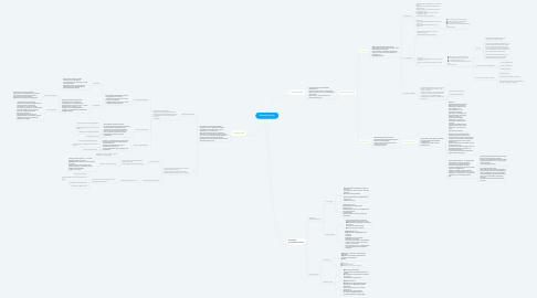 Mind Map: Economic policy