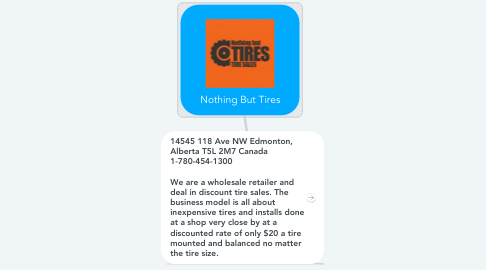 Mind Map: Nothing But Tires