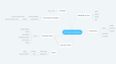 Mind Map: Atividade investigativa