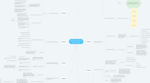 Mind Map: ADMINISTRACIÓN DE LABORATORIO