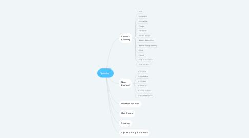 Mind Map: Newfurn