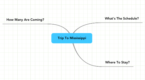 Mind Map: Trip To Mississippi