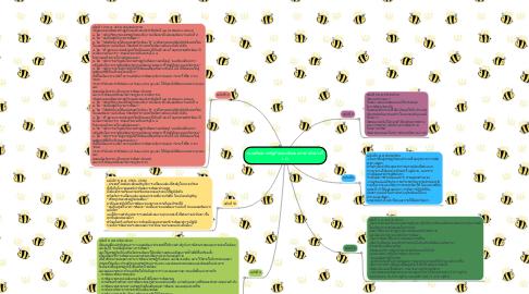 Mind Map: แผนพัฒนาเศรฐกิจและสังคมแห่งชาติฉบับที่ 1-12