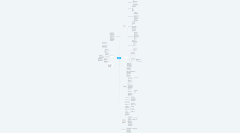 Mind Map: Web-дизайн
