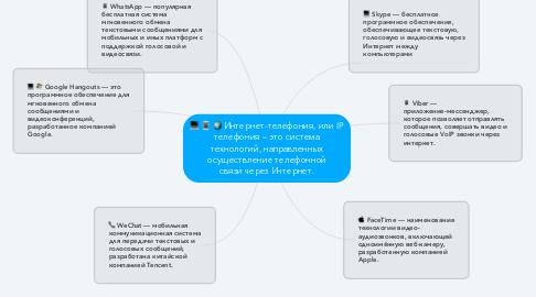 Mind Map: Интернет-телефония, или IP телефония – это система технологий, направленных осуществление телефонной связи через Интернет.