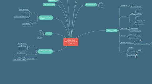 Mind Map: DESIGNING ORGANIZATIONAL STRUCTURE