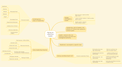 Mind Map: Being an effective leader
