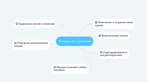Mind Map: Управления знаниями