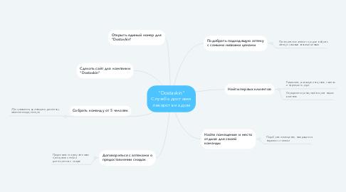 "Mind Map: ""Dostavkin"" Служба доставки лекарств на дом"