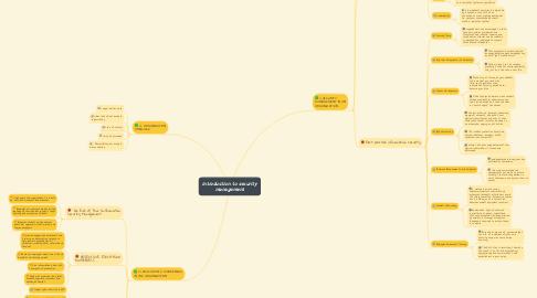 Mind Map: cyberpreneurship