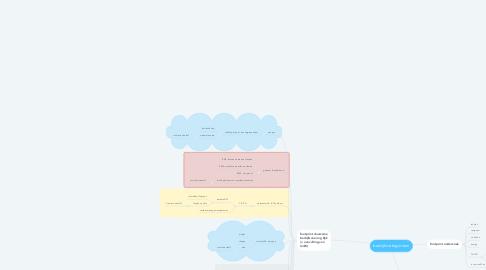 Mind Map: bedrijfscategorieen