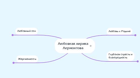 Mind Map: Любовная лирика Лермонтова