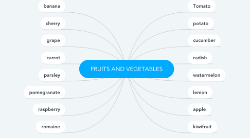 Mind Map: FRUİTS AND VEGETABLES