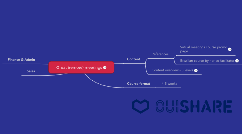 Mind Map: Great (remote) meetings