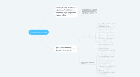 Mind Map: Ambiente da empresa