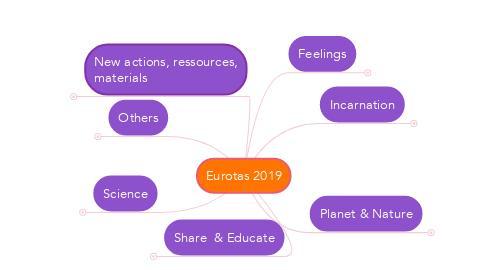 Mind Map: Eurotas 2019