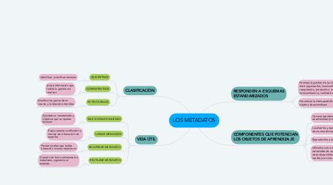 Mind Map: LOS METADATOS