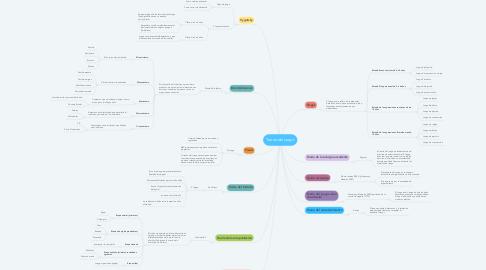 Mind Map: Teoría del juego