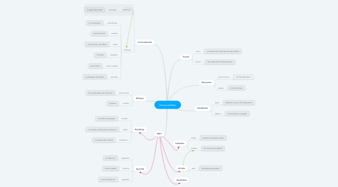 Mind Map: Exosquelettes