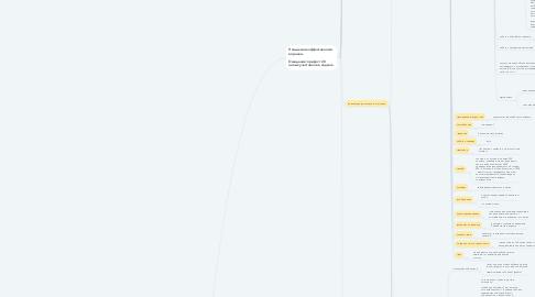 Mind Map: Направления по развитию на ближайшие 3 мес. ЦЕЛЬ: 5000 участников клуба
