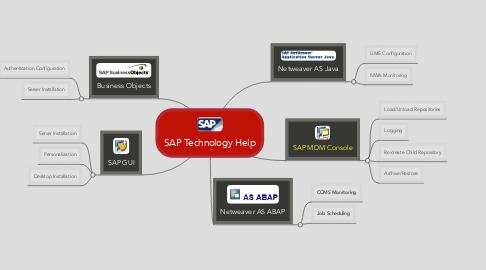 Mind Map: SAP Technology Help