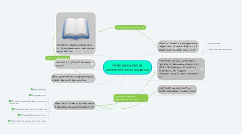 Mind Map: Информационная компетентность педагога