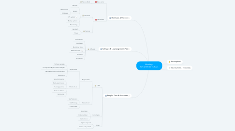 Mind Map: Hosting:  On-premise vs Saas