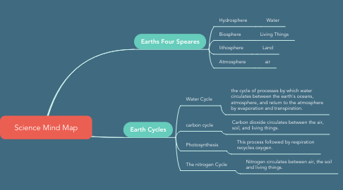 Mind Map: Science Mind Map