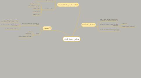 Mind Map: أمراض انماط الحياه