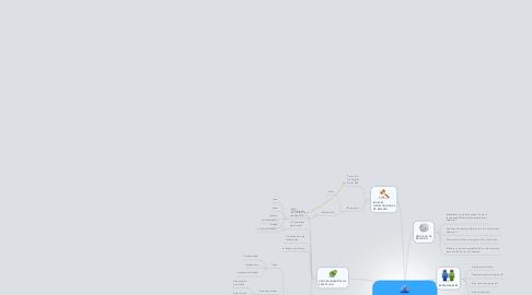 Mind Map: RECLUTAMIENTO Y SELECCION DE FUERZA DE VENTAS