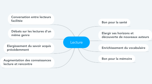 Mind Map: Lecture