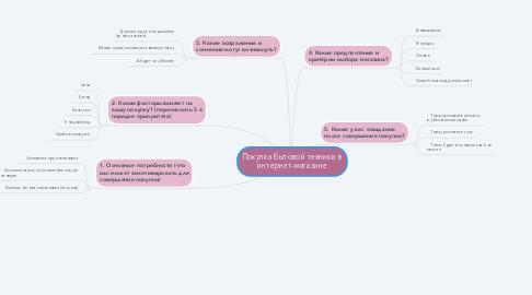 Mind Map: Покупка бытовой техники в интернет-магазине
