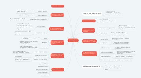 Mind Map: MÉTODOS Y TÉCNICAS DIDÁCTICAS