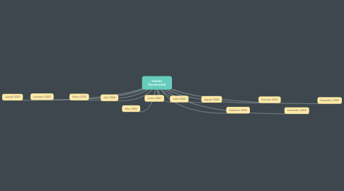 Mind Map: Gestão Documental