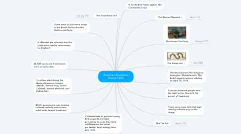 Mind Map: American Revolution Events/Facts