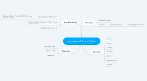 Mind Map: International Space Station
