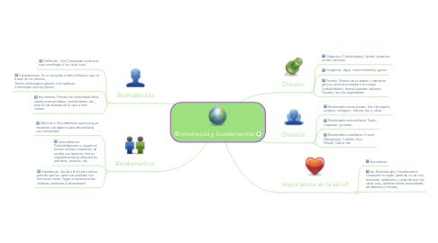 Mind Map: Biomolecula y bioelementos