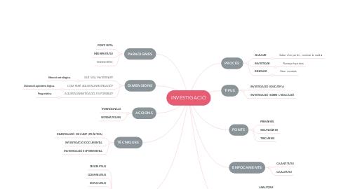 Mind Map: INVESTIGACIÓ