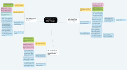 Mind Map: How Does one's place in the world impact the development of a political identity? By Omair Rana