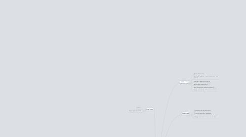 Mind Map: Copy of Les reseaux sociaux