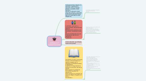 Mind Map: ARTÍCULO 3º CONSTITUCIONAL