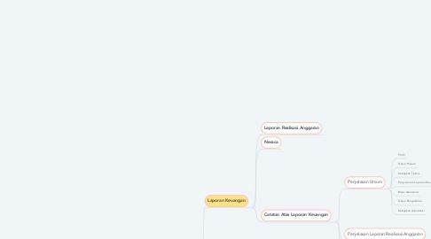 Mind Map: Kinerja Keuangan