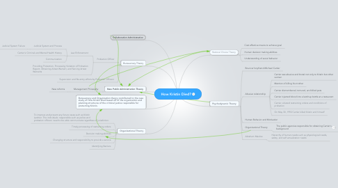 Mind Map: How Kristin Died?