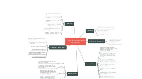 Mind Map: Crisis de los Mercados Emergentes