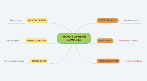 Mind Map: IMPACTS OF USING COMPUTER
