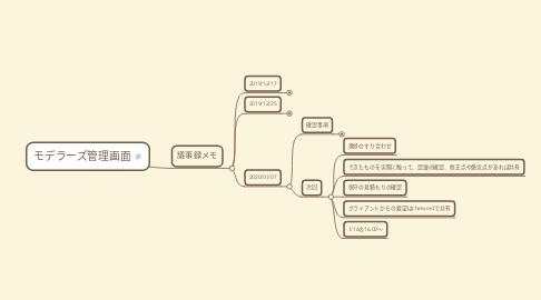 Mind Map: モデラーズ管理画面