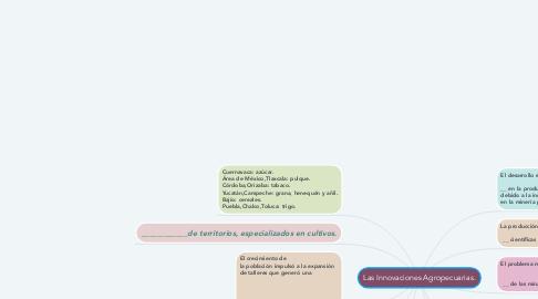 Mind Map: Las Innovaciones Agropecuarias.