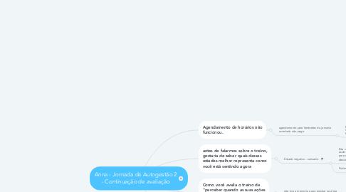 Mind Map: Anna - Jornada de Autogestão 2 - Continuação de avaliação