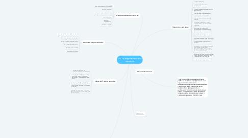 Mind Map: ИКТ в образовательном процессе